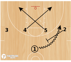 Basketball Play - 21 X Punch Counter
