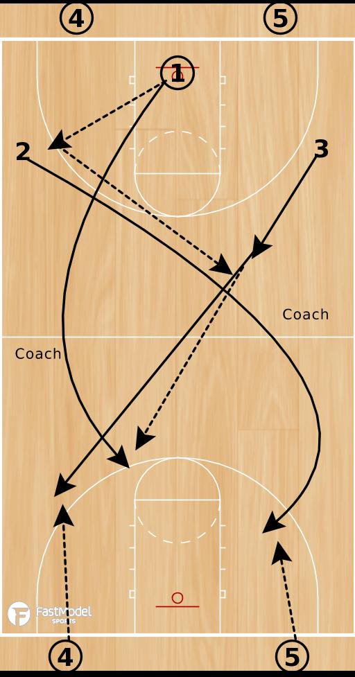 Basketball Play - Perfection - Team Warmup