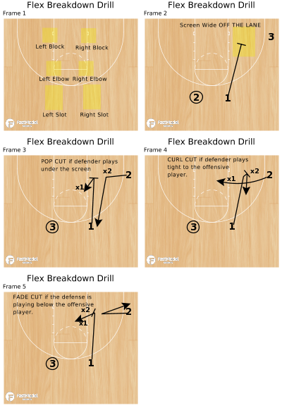 Basketball Play - Flex Breakdown Drill