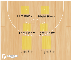 Basketball Play - Flex Breakdown Drill