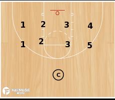 Basketball Play - Basic Defensive Drills: Stance Focus