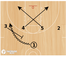 Basketball Play - 31 X Punch Counter