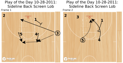 Basketball Play - Play of the Day 10-28-2011: Sideline Back Screen Lob
