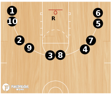 Basketball Play - 10 Spot Shooting