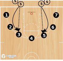 Basketball Play - Plus 4 - Minus 4