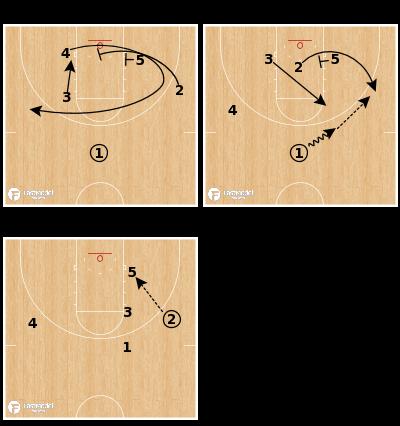 Basketball Play - NKU Post Overload