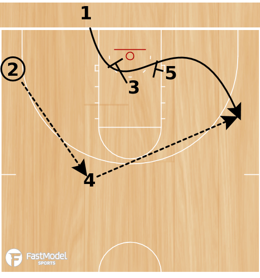 Basketball Play - Stack Weave