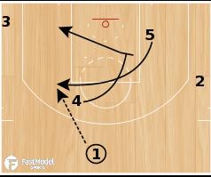 """Basketball Play - San Antonio Spurs """"Baseline Snap"""""""