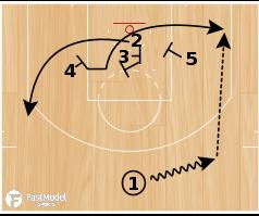 "Basketball Play - San Antonio Spurs ""Floppy Double Rip"""