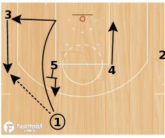"Basketball Play - San Antonio Spurs ""UCLA HI-LO"""