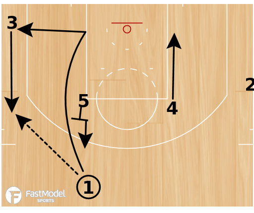 "Basketball Play - San Antonio Spurs ""UCLA HI-LO"""