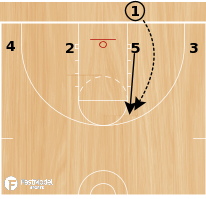 Basketball Play - Low Series - Basic