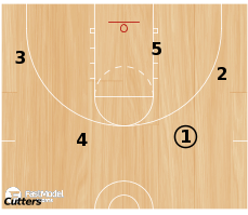 Basketball Play - Cutters Action