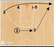 Basketball Play - C