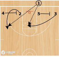 Basketball Play - Low Series - Strong