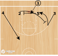 Basketball Play - Low Series - Across