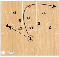 Basketball Play - 1-4 Quick Hitter (Zone 1 or 2)
