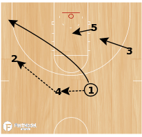 Basketball Play - Wide PNR w/ pindown