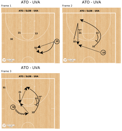 Basketball Play - ATO - UVA