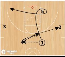 Basketball Play - Circle