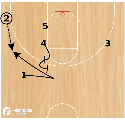 Basketball Play - UVA Box Zipper Fence