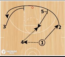 Basketball Play - Flash and Go