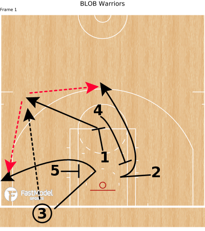 Basketball Play - BLOB Warriors