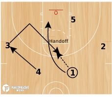 Basketball Play - Handoff Comeback