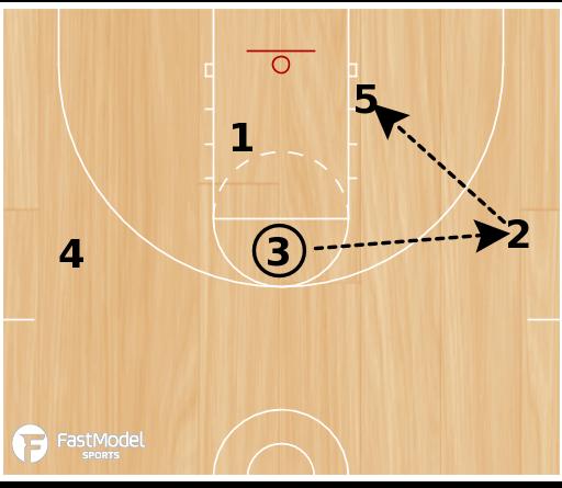 Basketball Play - Handoff Comeback