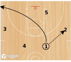 Basketball Play - Option