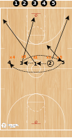Basketball Play - Read and React Continuous