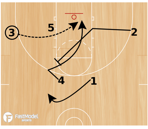 Basketball Play - Carolina