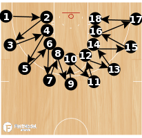 Basketball Play - Cone Drill #12