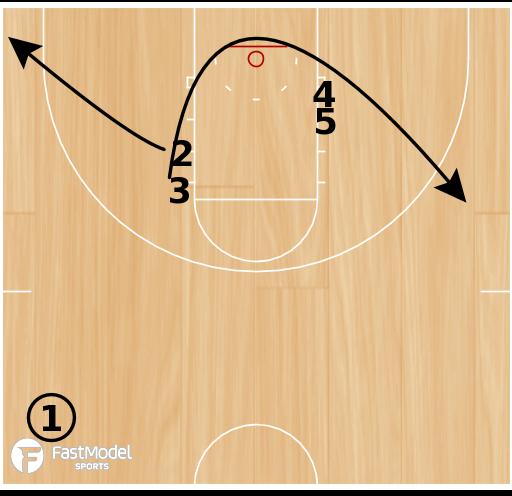 Basketball Play - ISO Triple Baseline Horns Entry