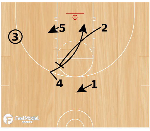 Basketball Play - Carolina Flare