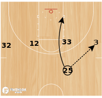 Basketball Play - Lakers 1-4 High Post Up