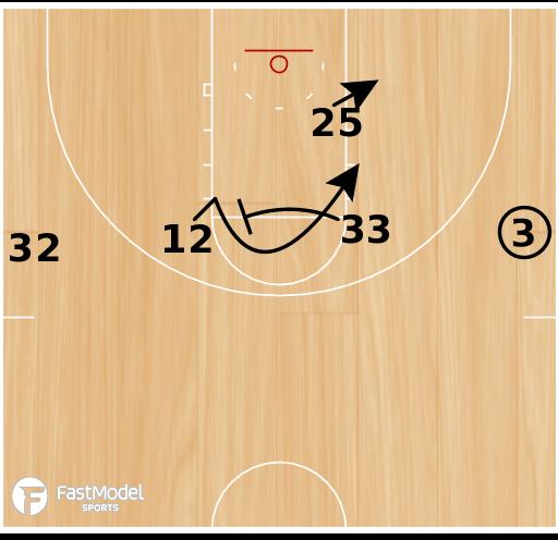 Basketball Play - Lakers 1-4 High Post Up