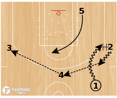 "Basketball Play - Oklahoma ""Mix Reverse ISO"""