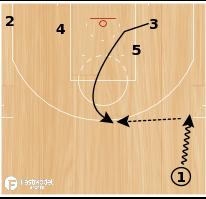 "Basketball Play - Oklahoma ""Zipper Go"""