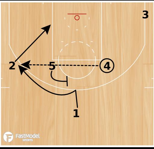 "Basketball Play - Kansas ""Pressure Entry Elevator"""