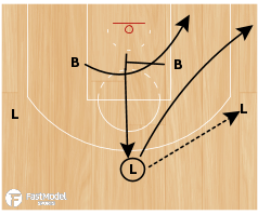"Basketball Play - Kansas ""Wing Entry-Strongside"""