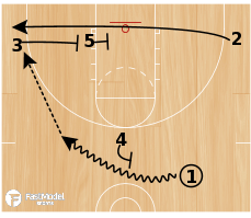 Basketball Play - Clear Out
