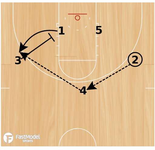 Basketball Play - Oklahoma  1-4 High Wing Entry