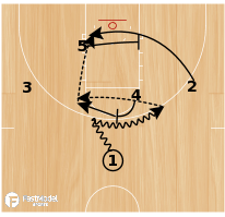 Basketball Play - Oklahoma High Ball-Screen Flex