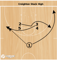 Basketball Play - Creighton Stack High