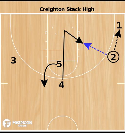 Basketball Play - Creighton Stack High