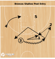 Basketball Play - Boise Shallow Cross Post
