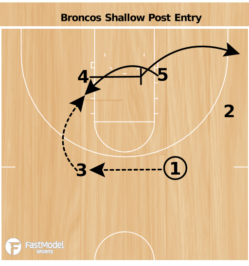Basketball Play - Boise Shallow Cross Post
