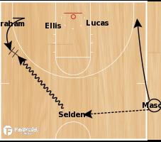 Basketball Play - Kansas HC SLOB 'Chop' Action
