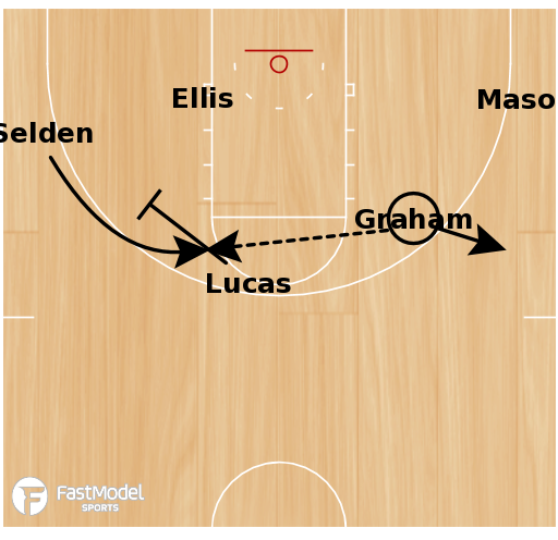 Basketball Play - Kansas HC SLOB 'Chop' Action